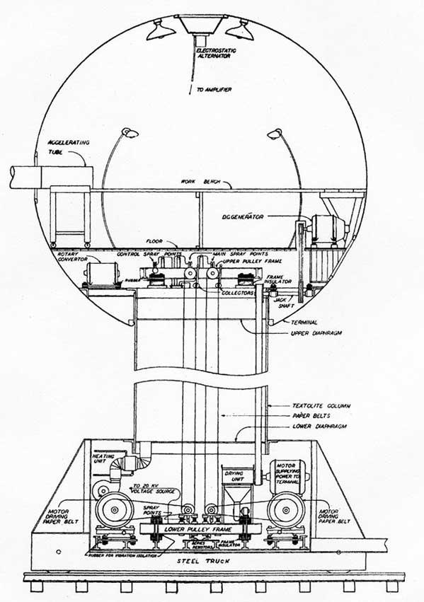 Van De Graaff Generator Diagram Van De Graaff Generator