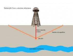 Estructuras subterraneas